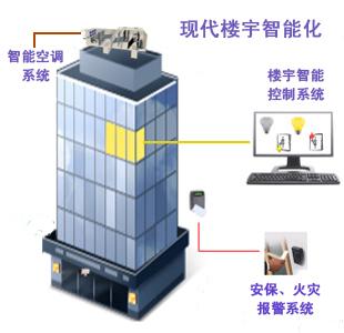 现代楼宇智能化设备解析