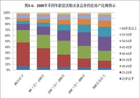 购买中低档位房产80后群体需求比例占据主流