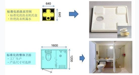 方案细节:标准化的住宅部品