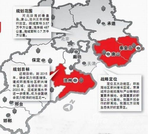 河北省加快沿海经济发展促进工业向沿海转移