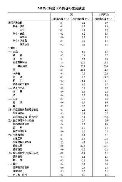 2012年2月居民消费价格主要数据