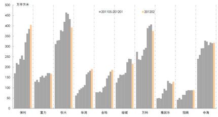 标杆房企2月在售项目库存量(监测值)