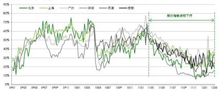 中原报价指数走势图(2009 年第1 周―2012 年第9 周)