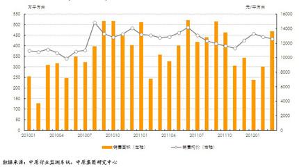 标杆房企3月销售面积及销售均价图
