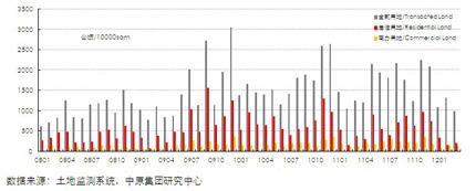 13个城市土地供应(2008.01-2012.3)