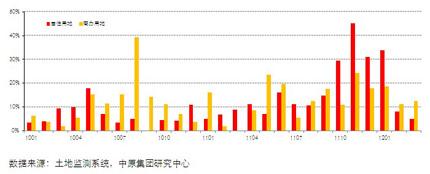 13个城市单月流标率(2010.01-2012.3)