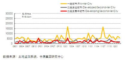 13个城市商办用地地价(2008.01-2012.3)