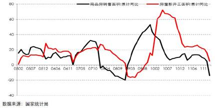 全国商品房销售面积与新开工面积同比走势图(2005.01―2012.02)