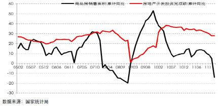 全国商品房销售面积与开发投资额同比走势图(2005.01 ―2012.02)