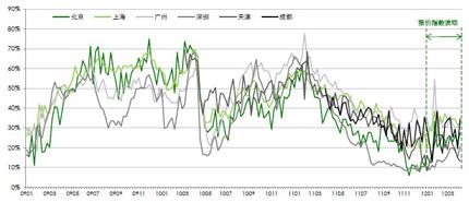 中原报价指数走势图(2009 年第1 周―2012 年第14 周)