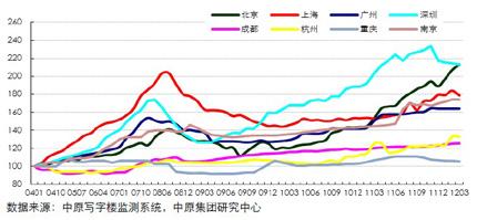 中原甲级写字楼租金指数(200801-201203)