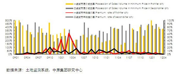 13个城市商办用地交易情况(2009.01-2012.4)