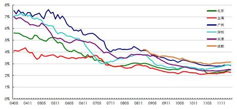 CLI 二手住宅租金回报率月度走势图