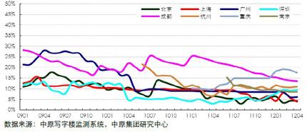 中原甲级写字楼空置率(200901-201204)