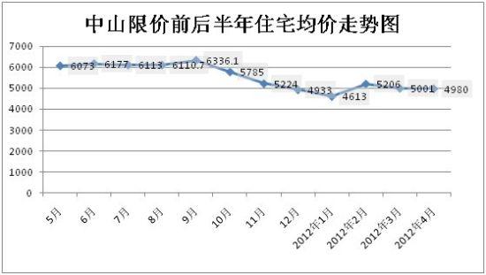 中山大房价走势降3成,台湾房市相对玩完,且要完成寓居公理,应