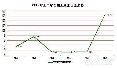 2012年上半年台州土地出让金走势