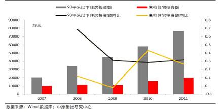 全国商品房投资金额及增速图(2007―2011年)