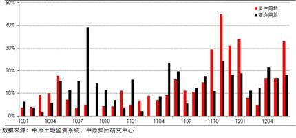 13个重点城市土地流标率(2010年1月―2012年6月)