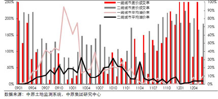 13个重点城市居住用地底价成交率、平均溢价率(2009 年1月―2012年6月)