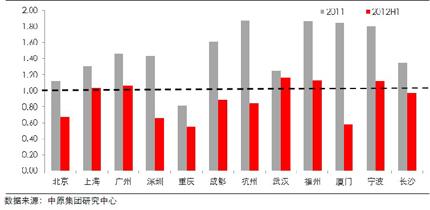12个大中城市住宅供求情况(2011-2012年)