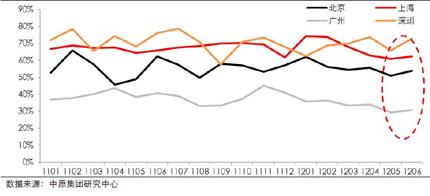 四大城市中小户型销售占比情况(2011-2012年6月)