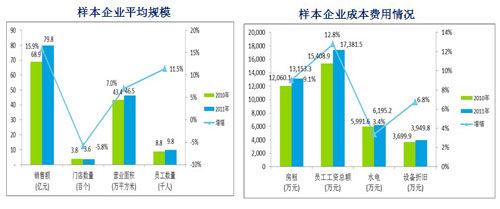 企业经营报告_中国连锁零售企业经营状况分析报告发布_业态