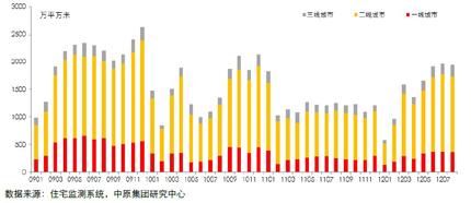 30个主要城市新建住宅成交面积走势图 (2009.01-2012.08)