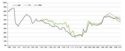 中原经理指数走势图(2010年第34周―2012年第41周)