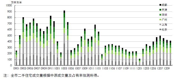 六大城市二手住宅成交量月度走势图