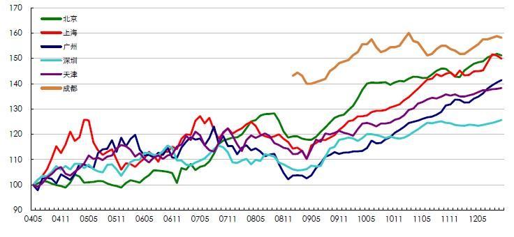 CLI二手住宅租金指数月度走势图