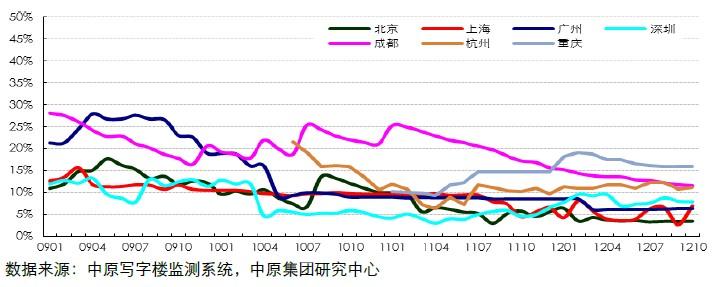 中原甲级写字楼空置率(200901-201210)