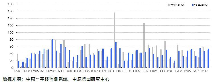 13个重点城市土地流标率(201101-201208)