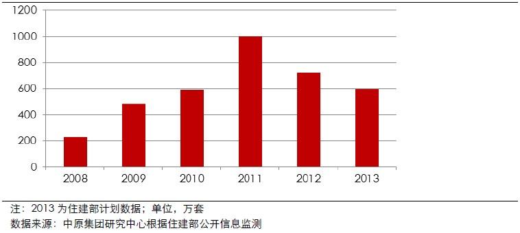 2008-2013全国保障房工程开工量