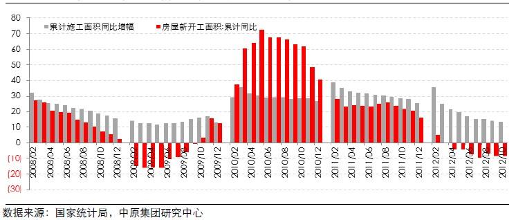 全国房屋施工面积、新开工面积累积同比增幅(2008.02-2012.10)