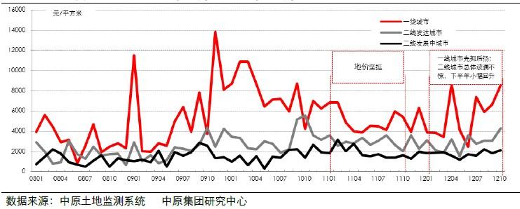 居住用地地价(2008年1月-2012年10月)