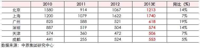 六大城市二手住宅成交面积(2009―2013年)
