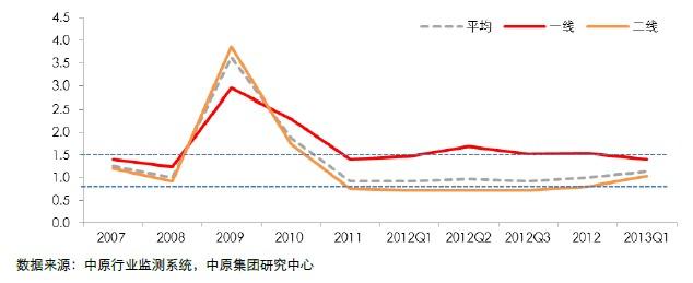 部分上市房企短期资金链覆盖率情况(2007-2013Q1)