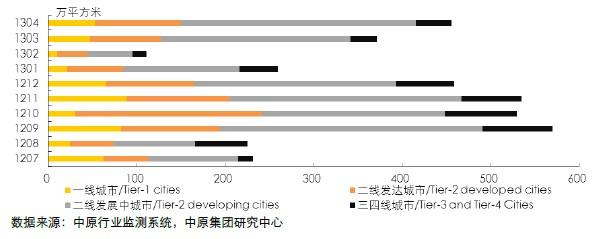 10家标杆房企各线城市新增供应量(2012.07-2013.04)