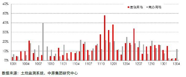 12个城市(不含重庆)居住用地流标率(2010.01―2013.04)