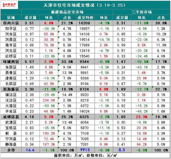 津上周汉沽蓟县利好放量首贷社区v社区明显市情趣利率软件下载图片