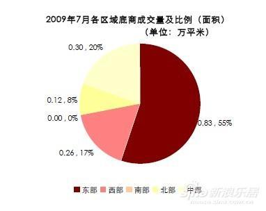 济南楼市7月二级市场商业数据分析(图)