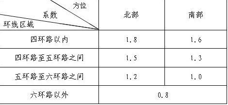 北京关于享受优惠政策普宅平均交易价格的通知