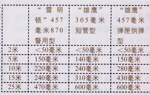 00号鹿弹(9颗弹丸)不同距离射击散布结果