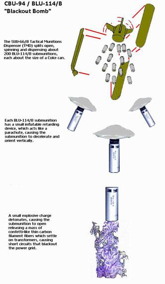 资料图:美军BLU-114石墨炸弹攻击示意图