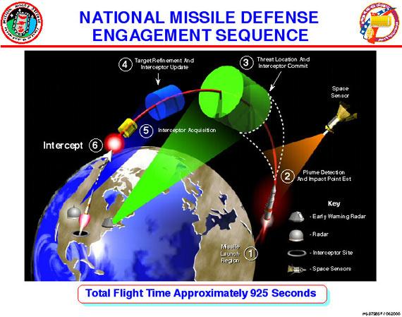 美国国家导弹防御系统作战示意图