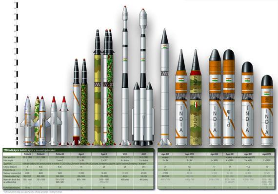 印度国产导弹及运载火箭家族