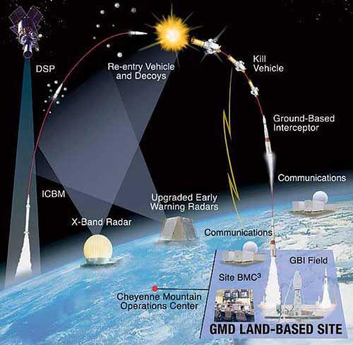 美军海陆空天反导系统示意图