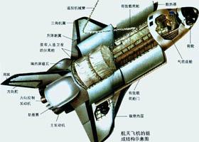 航天飞机组成部分