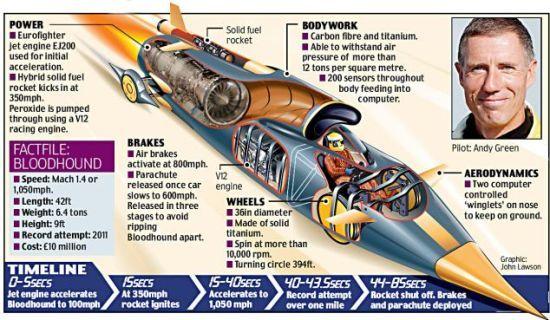 美国男子用核弹零件造时速将达3218公里汽车(图)