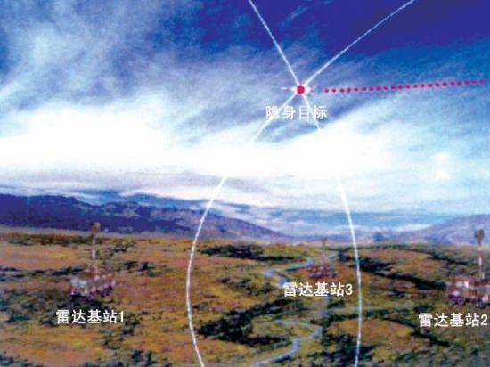 中国DWL002被动探测雷达系统采用多基站布置,各基站都会捕捉到信号,通过计算信号到达各站的时刻差,可以计算出辐射源与各站之间的距离差,进而求出目标的空中坐标。